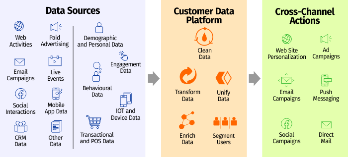 flowchart explaining the difference between CRM & CDP