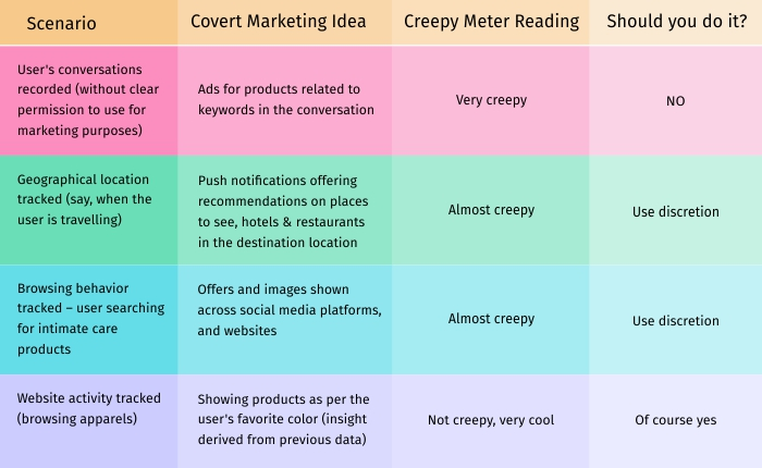 table classifying different scenarios as creepy, almost creepy and cool.